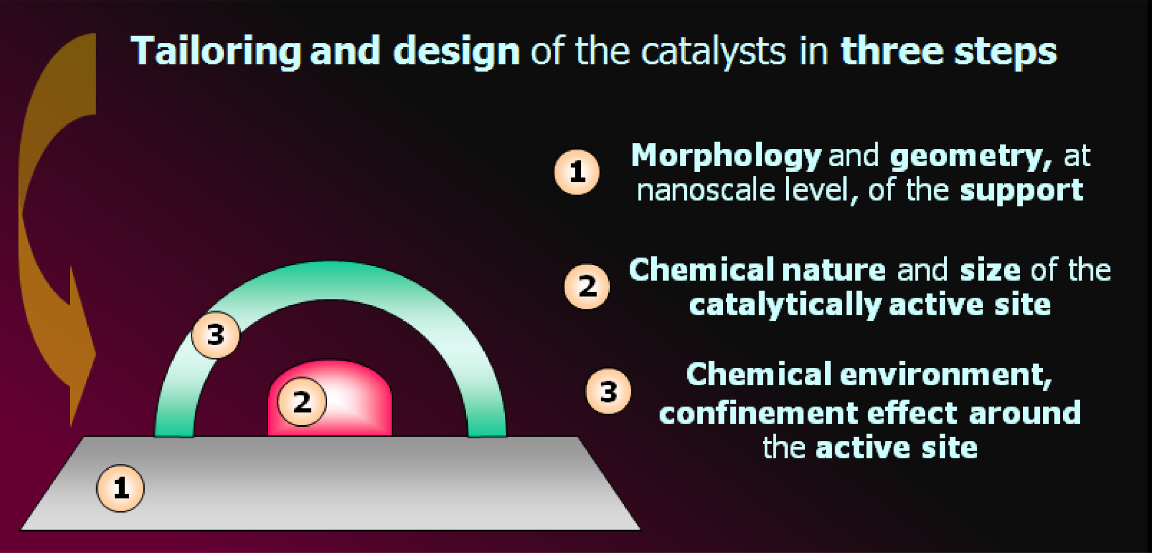 design-efficient-catalysts.jpg